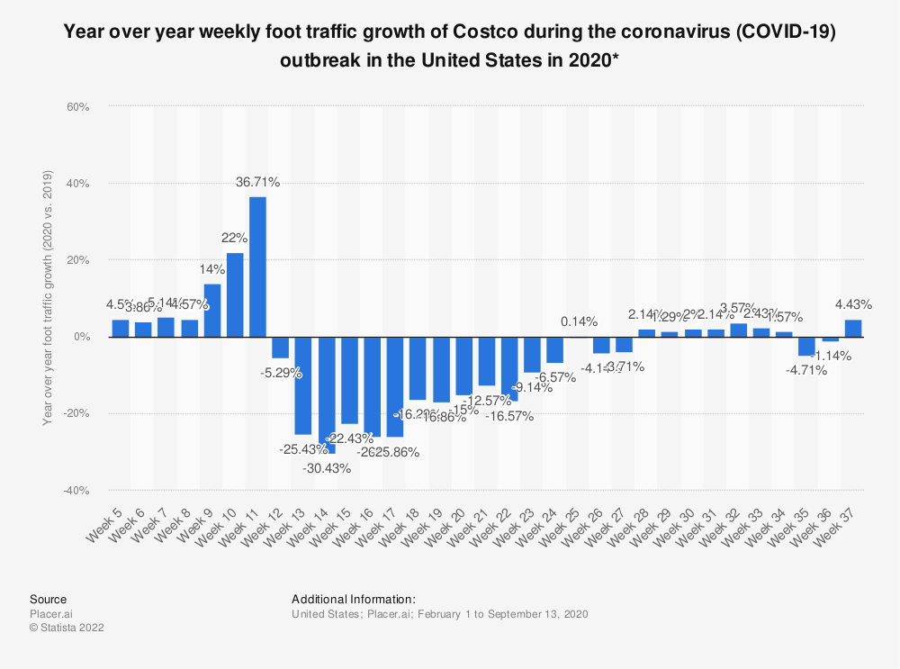 Statistic: Year over year weekly foot traffic growth of Costco during the coronavirus (COVID-19) outbreak in the United States in 2020* | Statista
