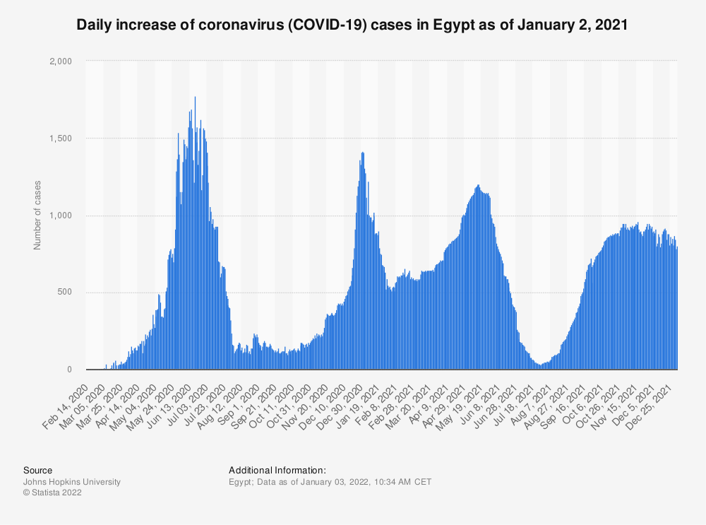 Statistic: Daily increase of coronavirus (COVID-19) cases in Egypt from January 22 to April 1, 2020 | Statista