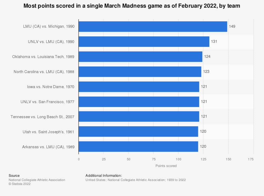 Statistic: Most points scored in a single March Madness game as of March 2020, by team | Statista