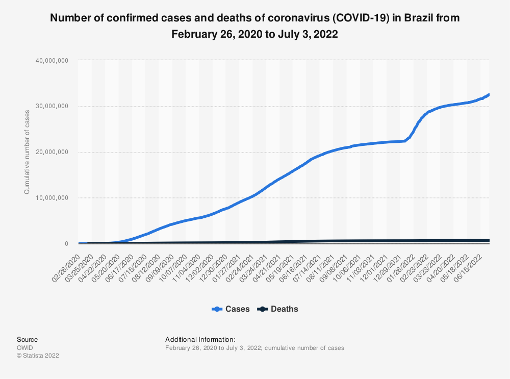 Statistic: Number of confirmed cases and deaths of coronavirus (COVID-19) in Brazil from February 26, 2020 to April 19, 2021 | Statista