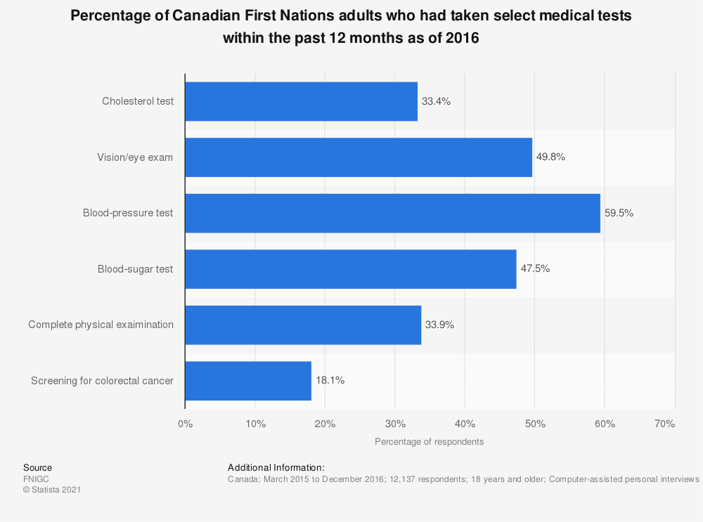 Statistic: Percentage of Canadian First Nations adults who had taken select medical tests within the past 12 months as of 2016 | Statista
