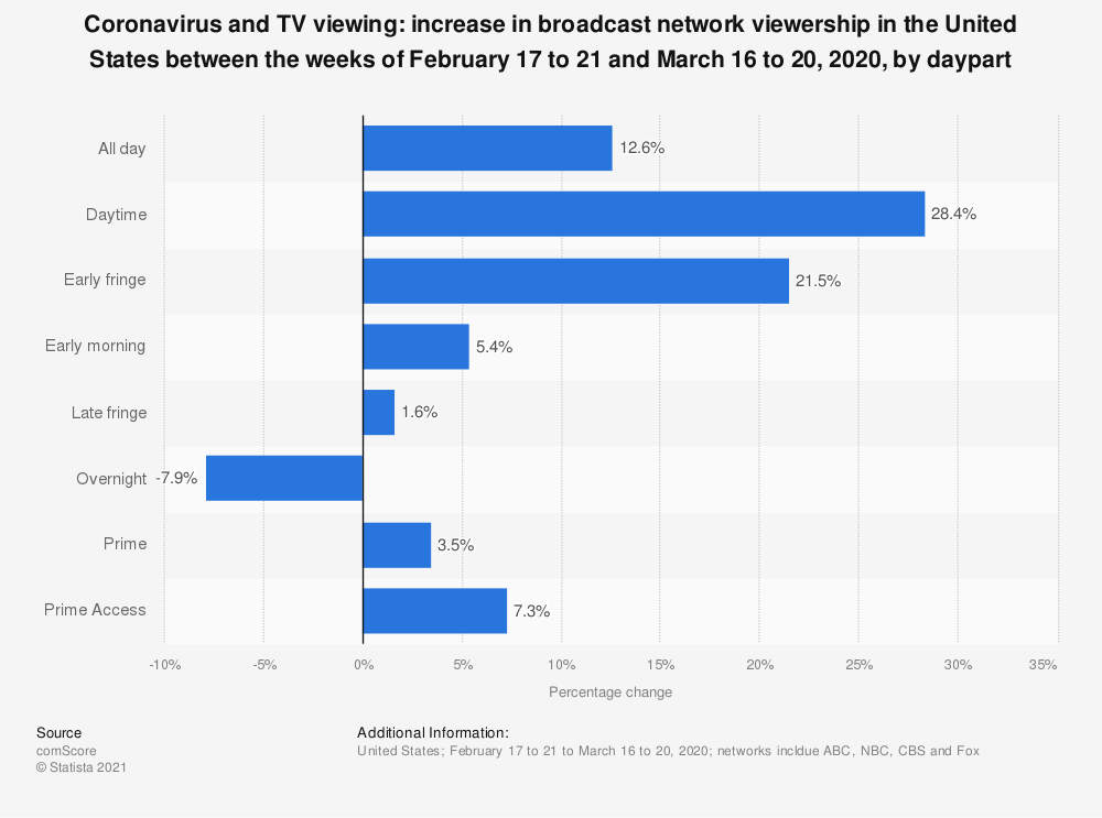 Statistic: Coronavirus and TV viewing: increase in broadcast network viewership in the United States between the weeks of February 17 to 21 and March 16 to 20, 2020, by daypart   Statista