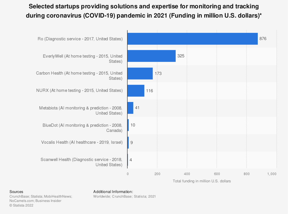 Statistic: Selected startups providing solutions and expertise for monitoring and tracking during coronavirus (COVID-19) pandemic in 2020 (Funding in million U.S. dollars)* | Statista