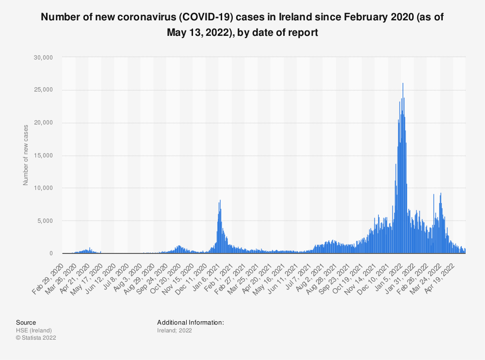Statistic: Number of new coronavirus (COVID-19) cases in Ireland since February 2020 (as of August 04, 2020), by date of report | Statista