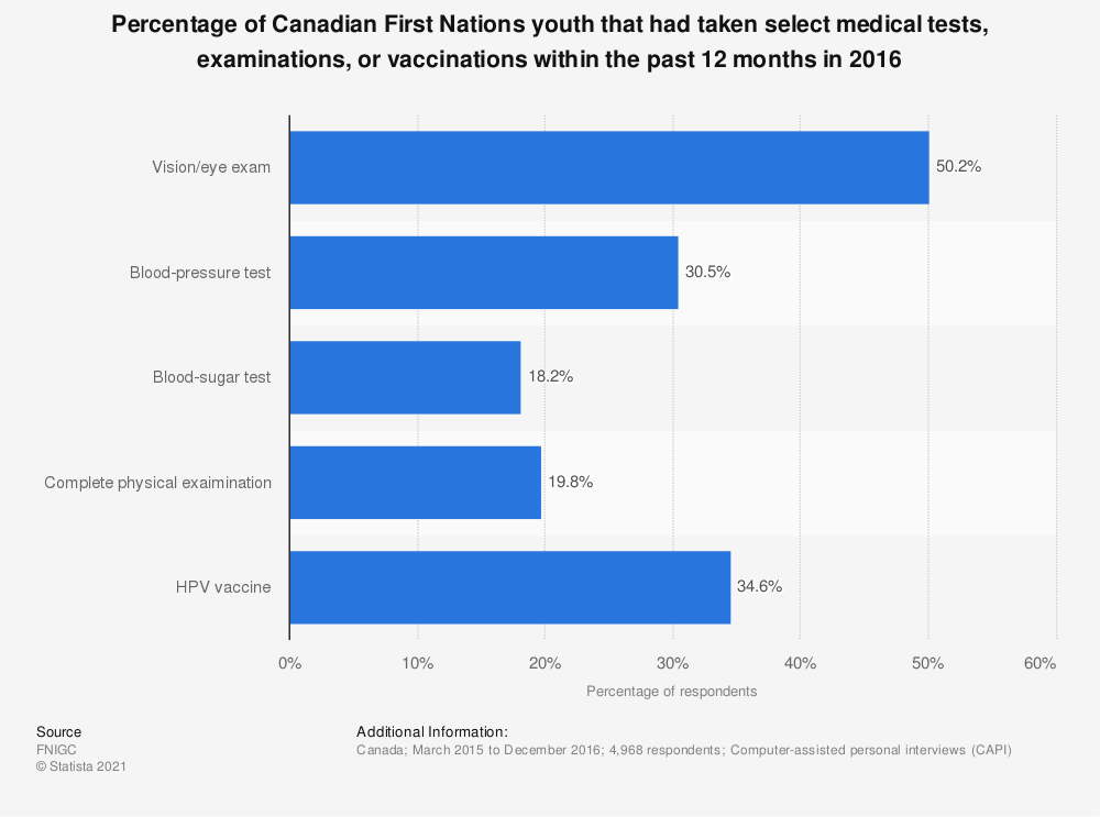 Statistic: Percentage of Canadian First Nations youth that had taken select medical tests, examinations, or vaccinations within the past 12 months in 2016   Statista