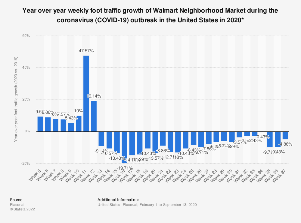 Statistic: Year over year weekly foot traffic growth of Walmart Neighborhood Market during the coronavirus (COVID-19) outbreak in the United States in 2020* | Statista