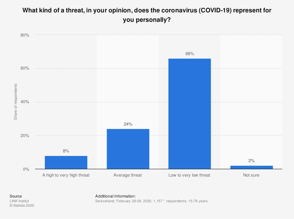 Statistic: What kind of a threat, in your opinion, does the coronavirus (COVID-19) represent for you personally? | Statista