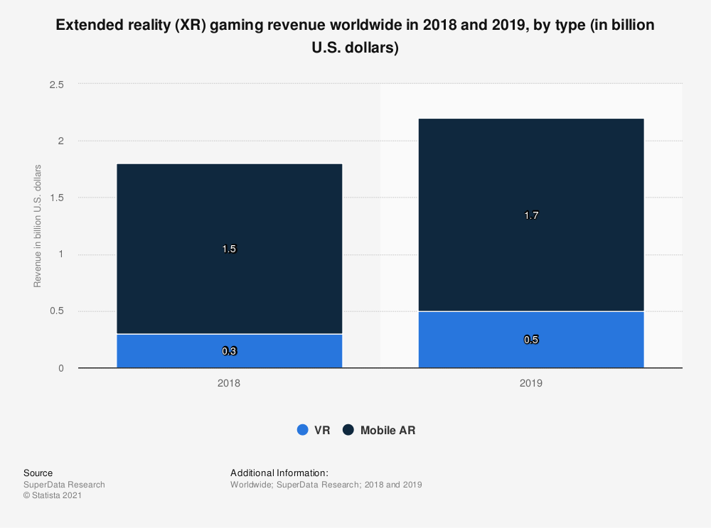 Statistic: Extended reality (XR) gaming revenue worldwide in 2018 and 2019, by type (in billion U.S. dollars) | Statista