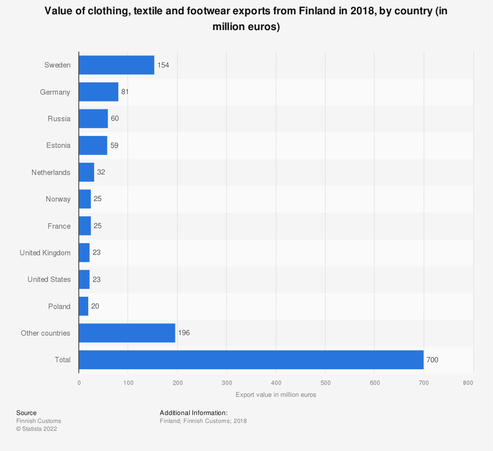 Statistic: Value of clothing, textile and footwear exports from Finland in 2018, by country (in million euros)   Statista