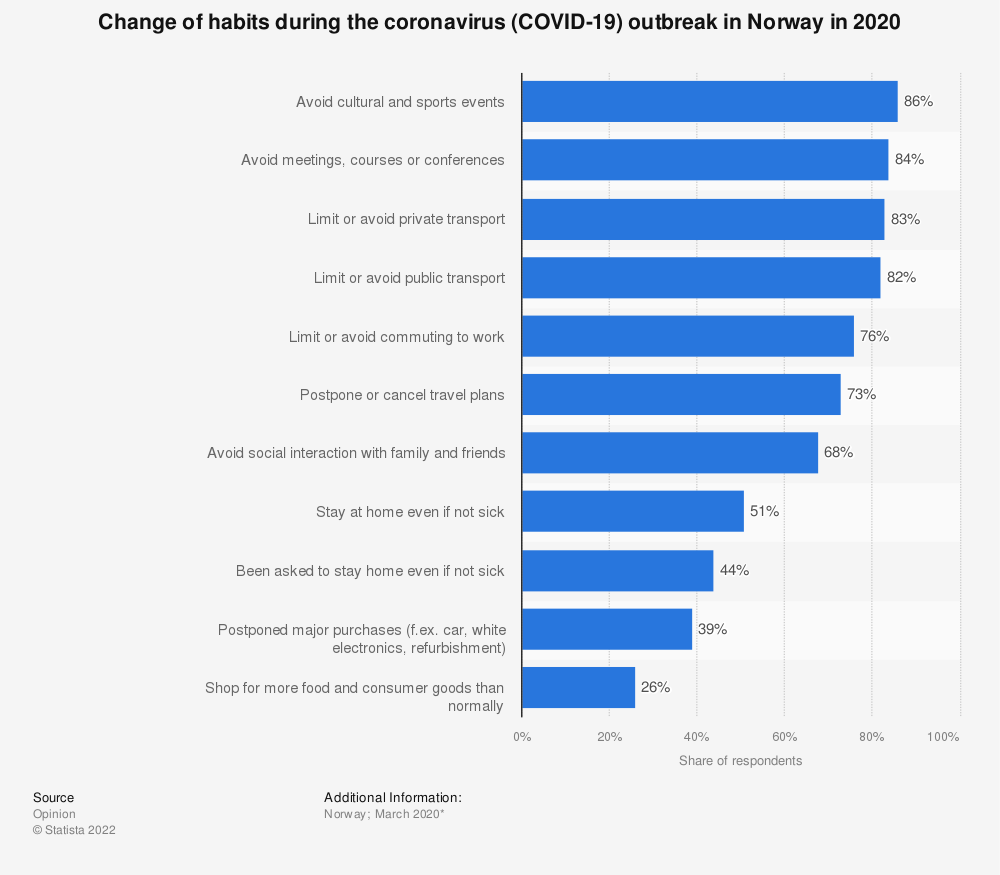 Statistic: Change of habits during the coronavirus (COVID-19) outbreak in Norway in 2020   Statista
