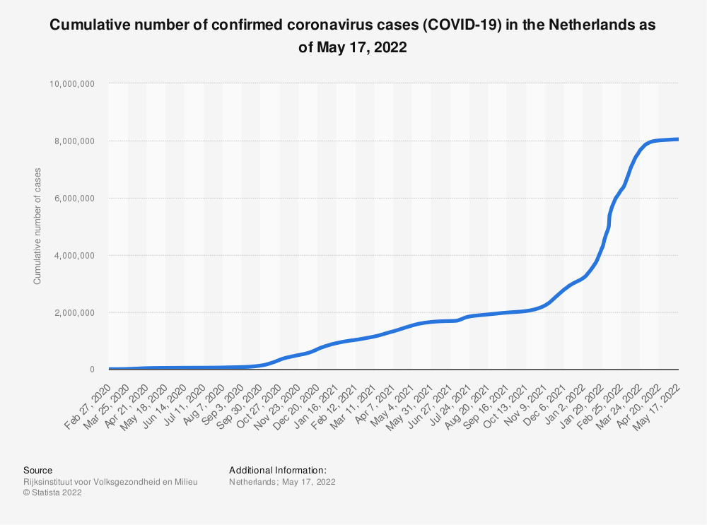 Statistic: Cumulative number of confirmed coronavirus cases (COVID-19) in the Netherlands as of April 27, 2021 | Statista