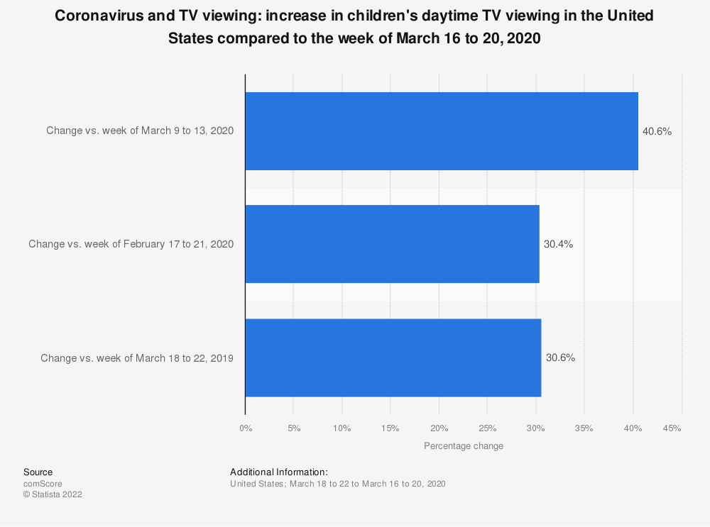 Statistic: Coronavirus and TV viewing: increase in children's daytime TV viewing in the United States compared to the week of March 16 to 20, 2020   Statista