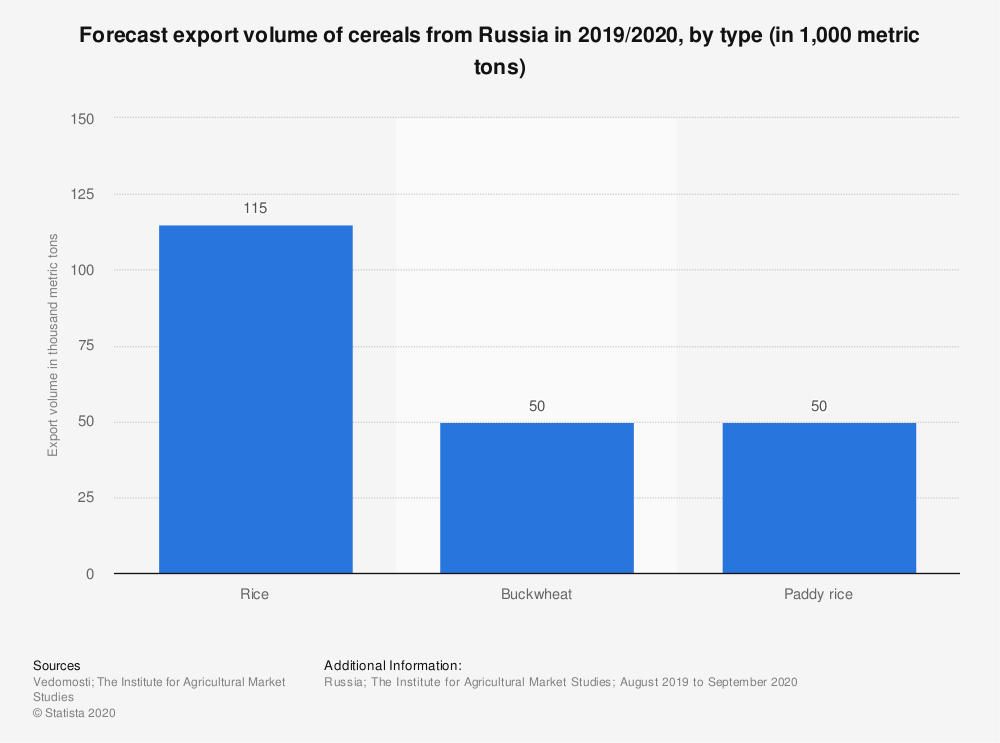 Statistic: Forecast export volume of cereals from Russia in 2019/2020, by type (in 1,000 metric tons) | Statista