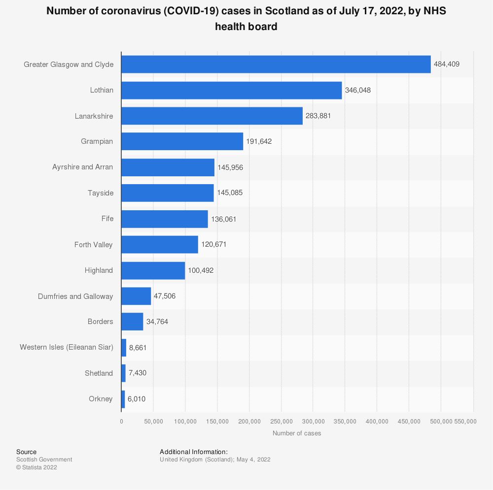 Statistic: Number of coronavirus (COVID-19) cases in Scotland as of July 2, 2020, by NHS health board | Statista