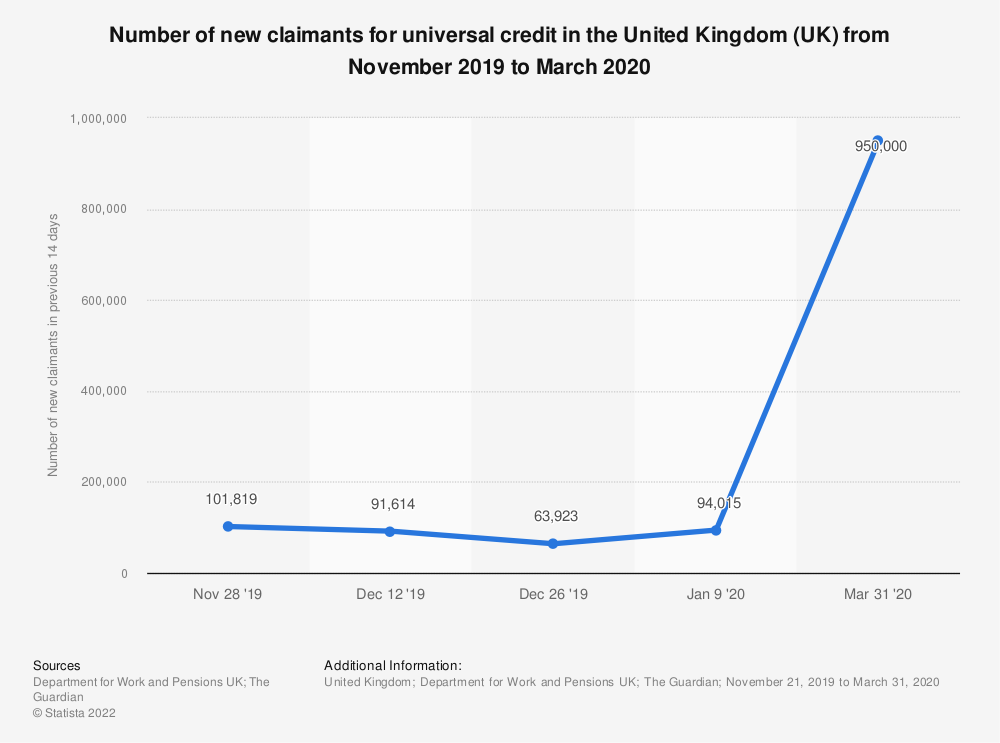 Statistic: Number of new claimants for universal credit in the United Kingdom (UK) from November 2019 to March 2020 | Statista