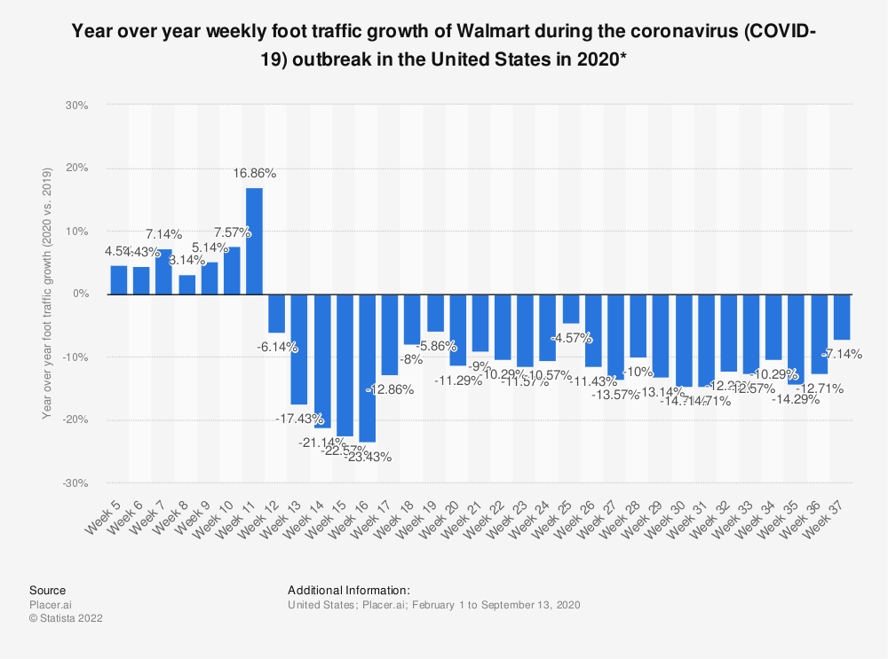 Statistic: Year over year weekly foot traffic growth of Walmart Supercenter during the coronavirus (COVID-19) outbreak in the United States in 2020* | Statista