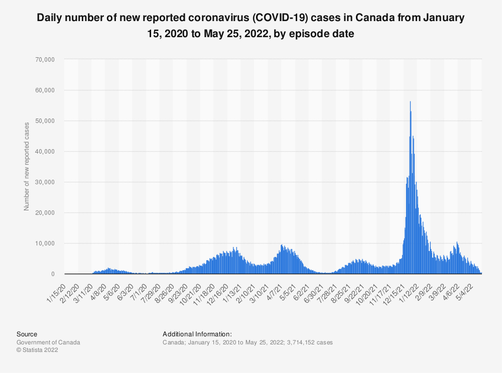 Statistic: Number of new reported coronavirus (COVID-19) cases in Canada from January 15, 2020 to August 19, 2021, by episode date* | Statista