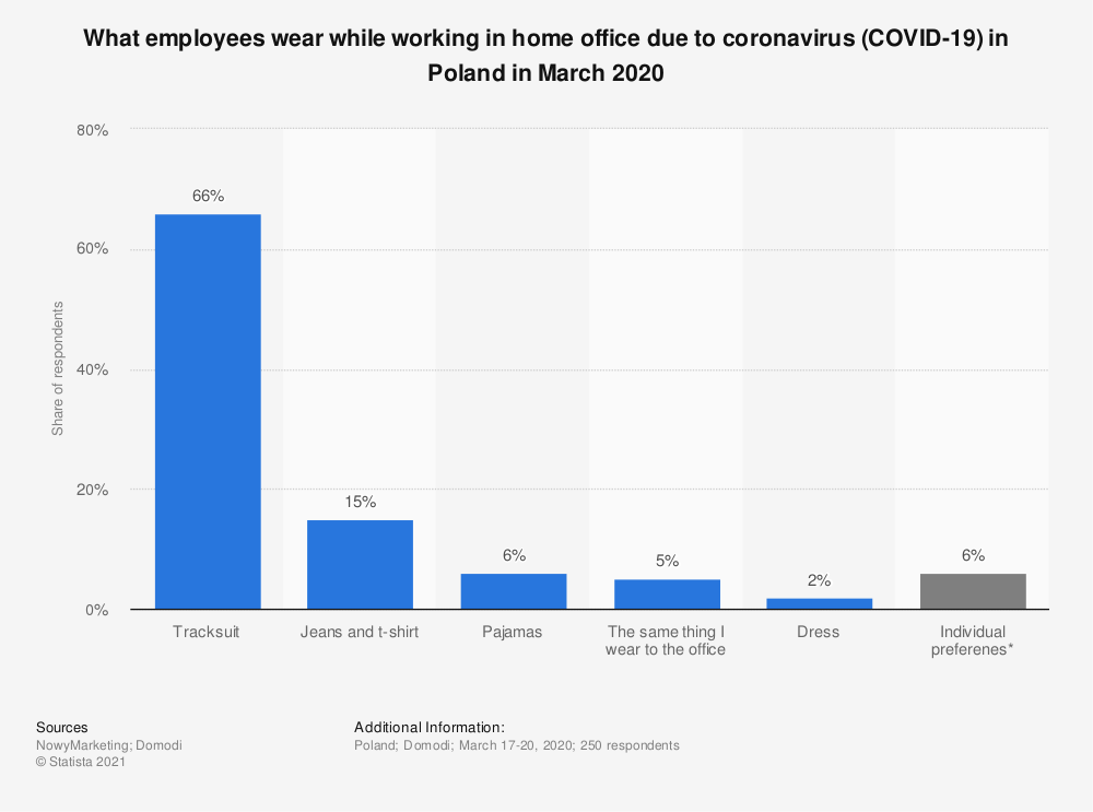 Statistic: What employees wear while working in home office due to coronavirus (COVID-19) in Poland in March 2020 | Statista