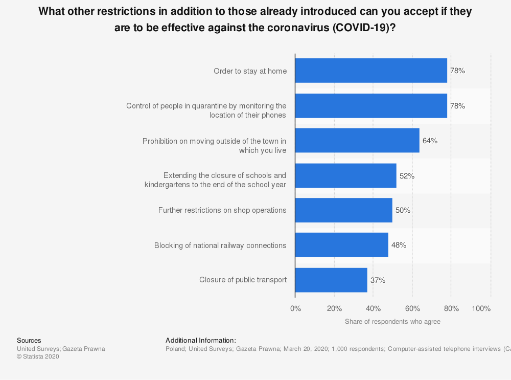 Statistic: What other restrictions in addition to those already introduced can you accept if they are to be effective against the coronavirus (COVID-19)? | Statista