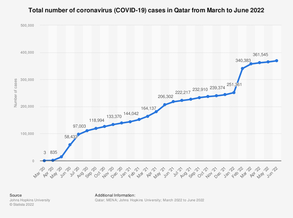 Statistic: Daily number of coronavirus (COVID-19) cases in Qatar from February 29 to April 2, 2020 | Statista