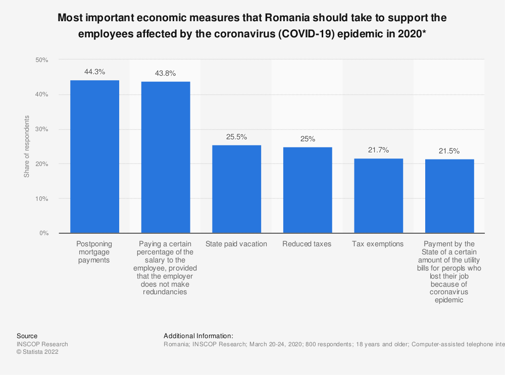 Statistic: Most important economic measures that Romania should take to support the employees affected by the coronavirus (COVID-19) epidemic in 2020* | Statista