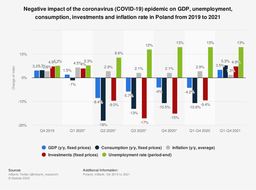 Statistic: Negative impact of the coronavirus (COVID-19) epidemic on GDP, unemployment, consumption, investments and inflation rate in Poland from 2019 to 2021 | Statista