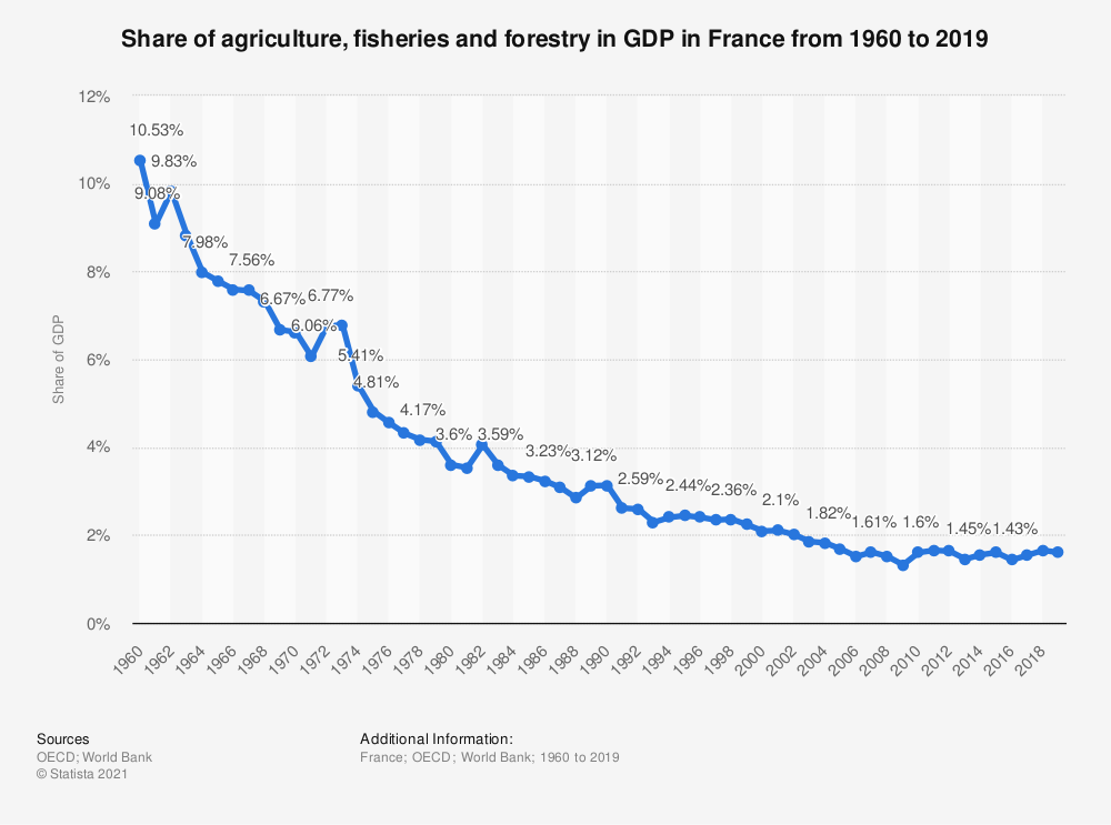 Statistic: Share of agriculture, fisheries and forestry in GDP in France from 1960 to 2018 | Statista