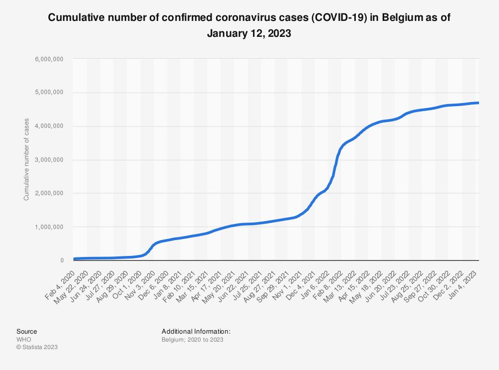 Statistic: Cumulative number of confirmed coronavirus cases (COVID-19) in Belgium as of August 9, 2020 | Statista