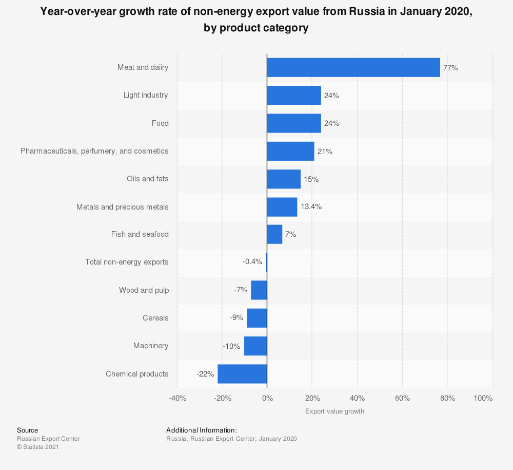 Statistic: Growth rate of non-energy export value from Russia in January 2020, by product category* | Statista