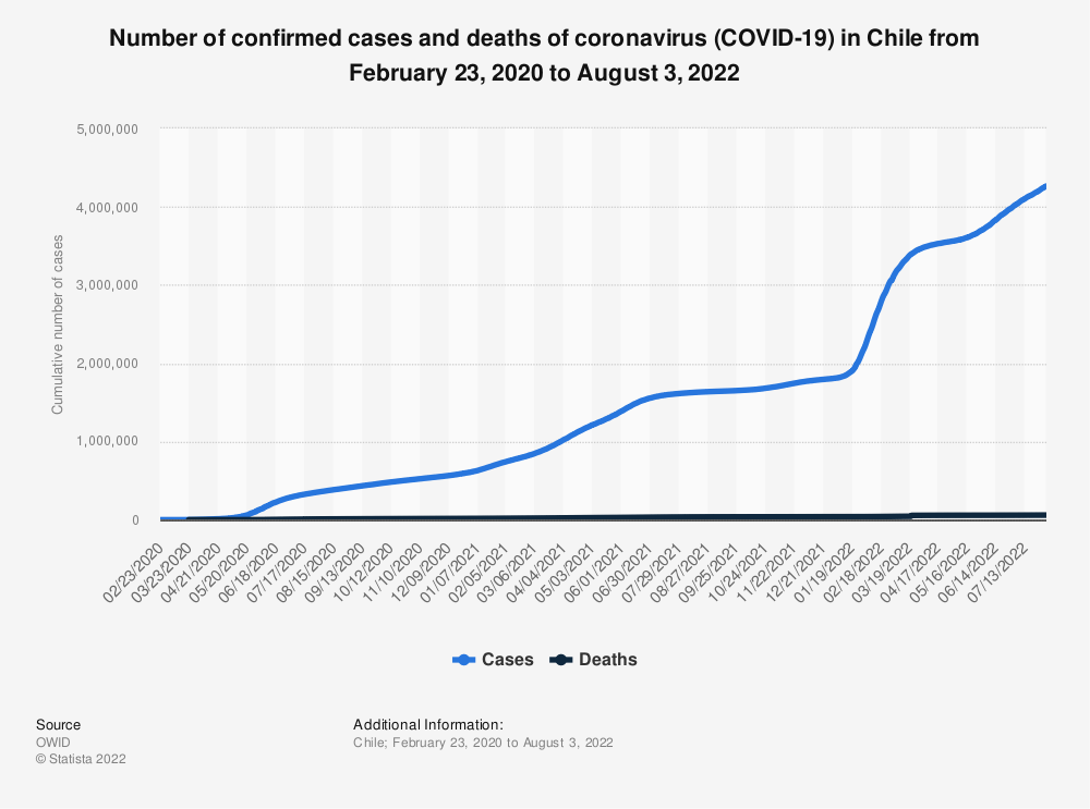 Statistic: Number of confirmed cases and deaths of coronavirus (COVID-19) in Chile from March 4 to October 29, 2020 | Statista