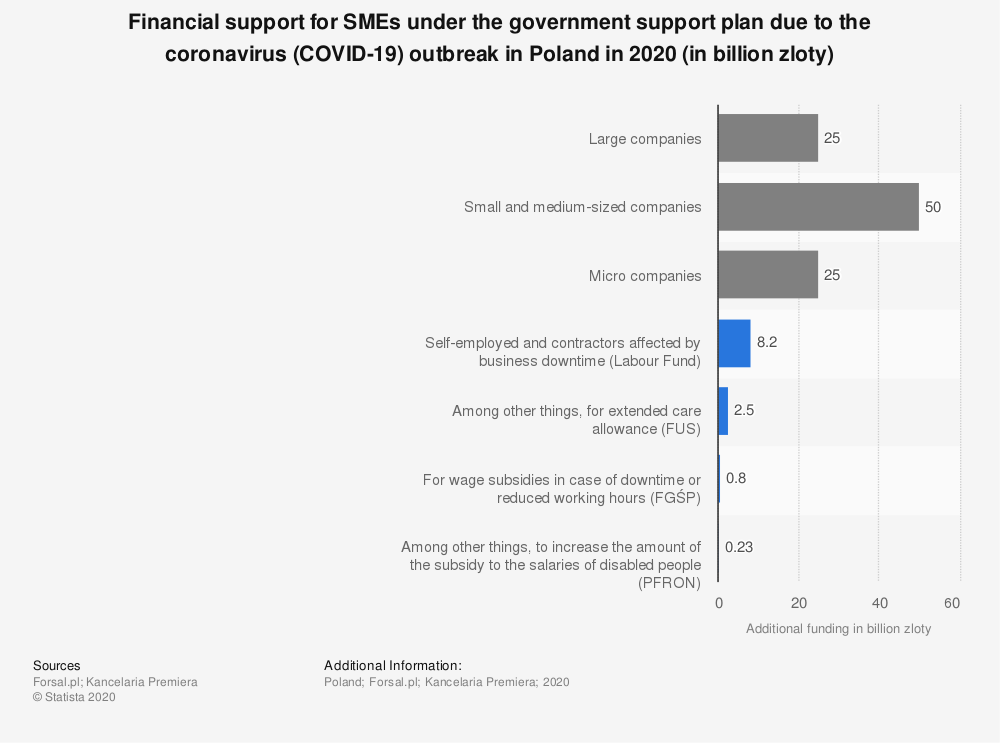 Statistic: Financial support for SMEs under the government support plan due to the coronavirus (COVID-19) outbreak in Poland in 2020 (in billion zloty) | Statista