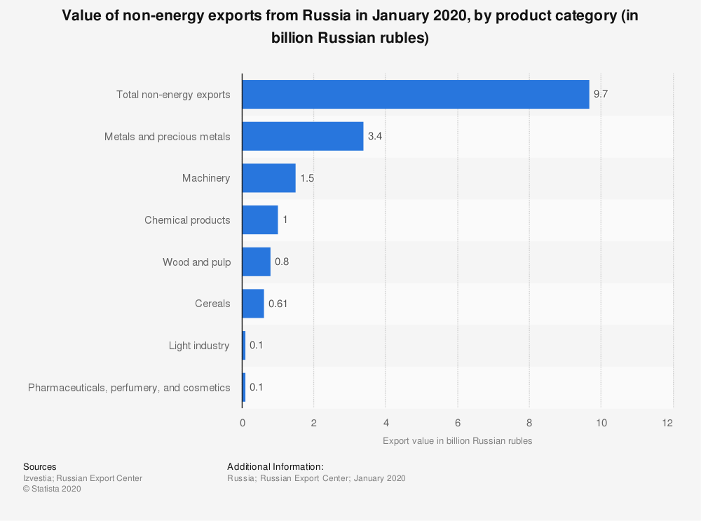 Statistic: Value of non-energy exports from Russia in January 2020, by product category (in billion Russian rubles) | Statista