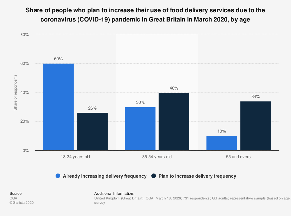 Statistic: Share of people who plan to increase their use of food delivery services due to the coronavirus (COVID-19) pandemic in Great Britain in March 2020, by age | Statista