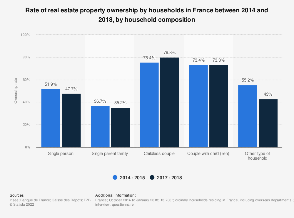 Statistic: Rate of real estate property ownership by households in France between 2014 and 2018, by household composition | Statista