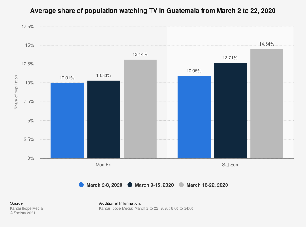 Statistic: Average share of population watching TV in Guatemala from March 2 to 22, 2020 | Statista
