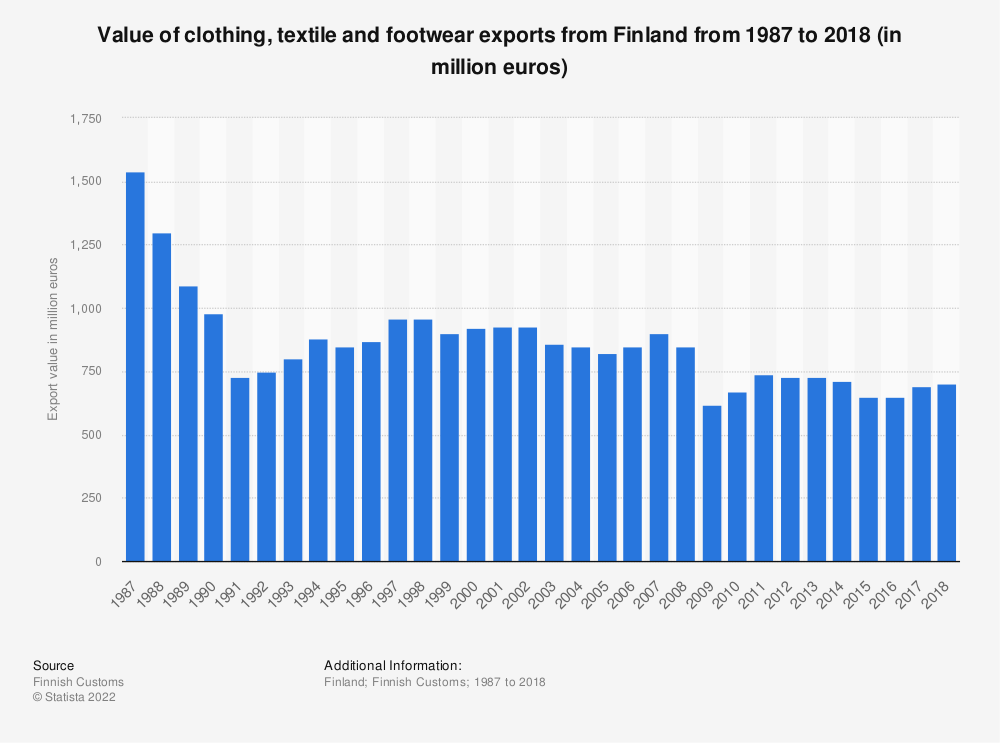 Statistic: Value of clothing, textile and footwear exports from Finland from 1987 to 2018 (in million euros) | Statista