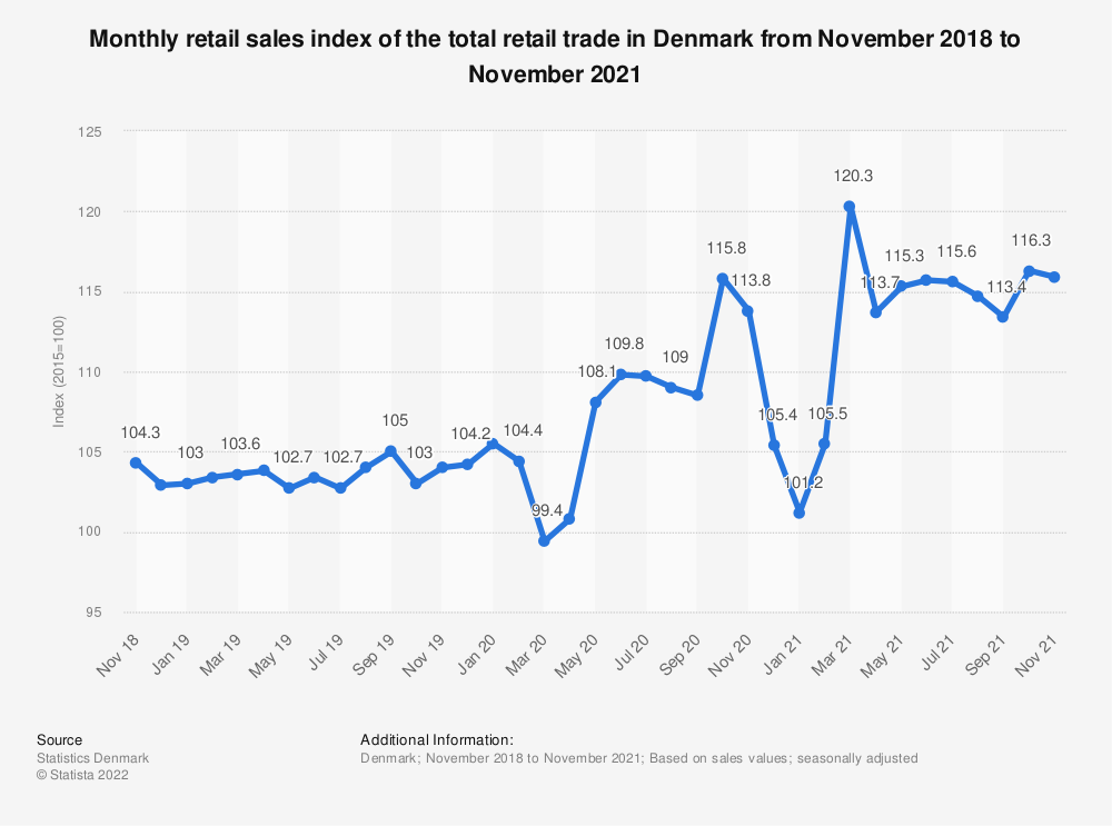 Statistic: Monthly retail sales index of the total retail trade in Denmark from January 2019 to February 2020 | Statista