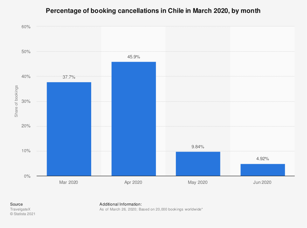 Statistic: Percentage of booking cancellations in Chile in March 2020, by month | Statista