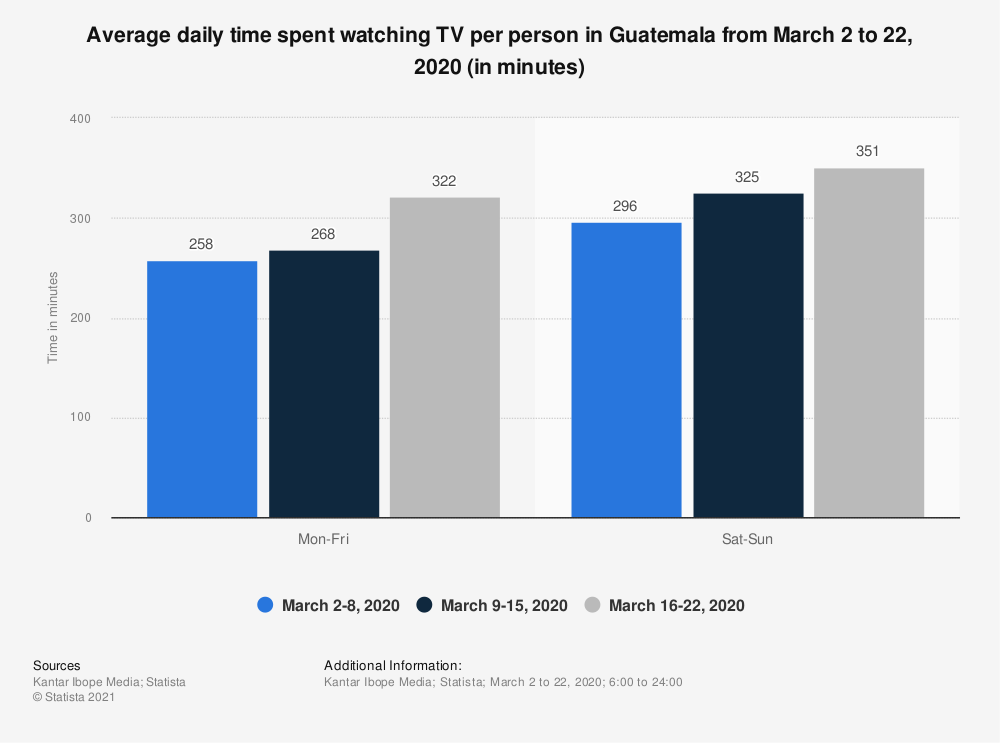 Statistic: Average daily time spent watching TV per person in Guatemala from March 2 to 22, 2020 (in minutes)   Statista