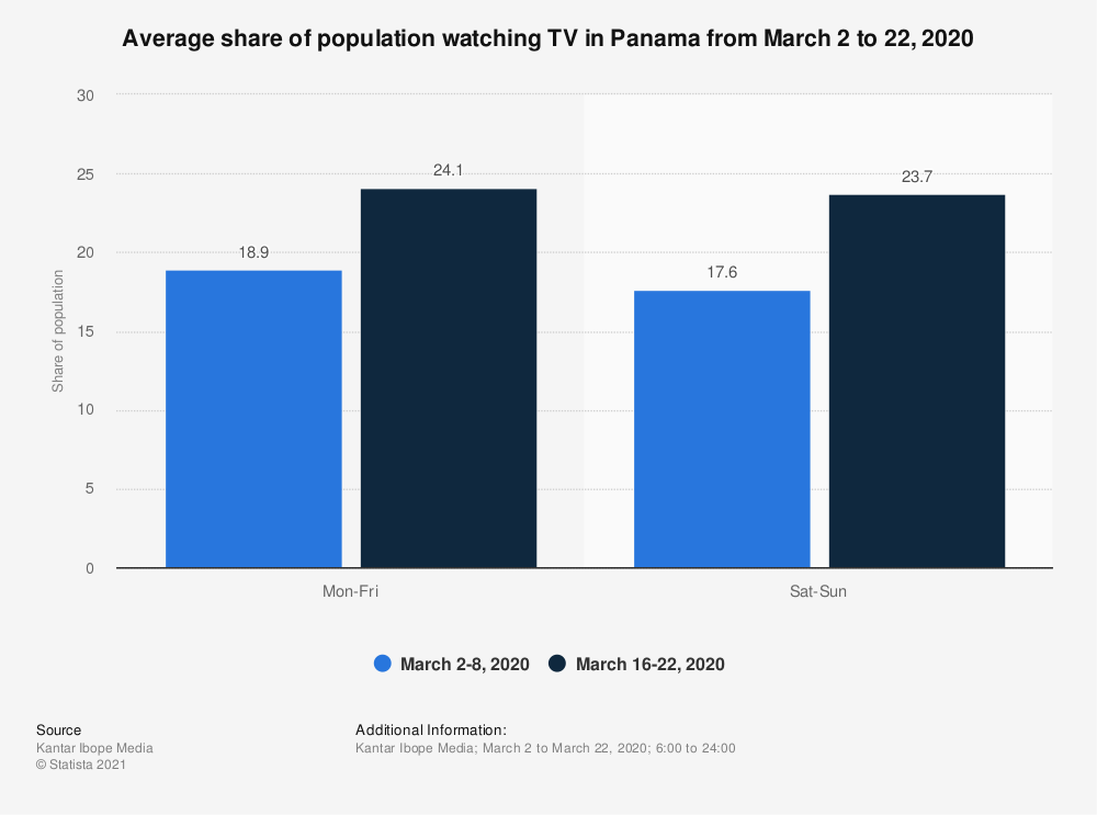Statistic: Average share of population watching TV in Panama from March 2 to 22, 2020 | Statista