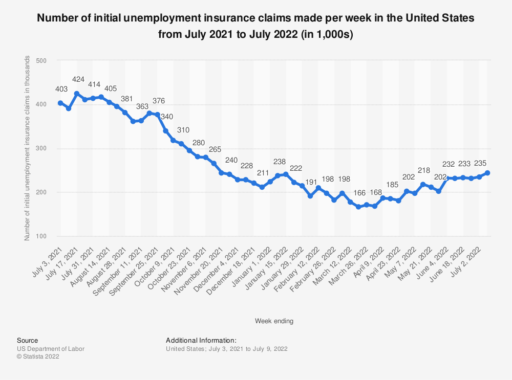 Statistic: Number of initial unemployment insurance claims made per week in the United States from January to March 2020 (in 1,000s) | Statista