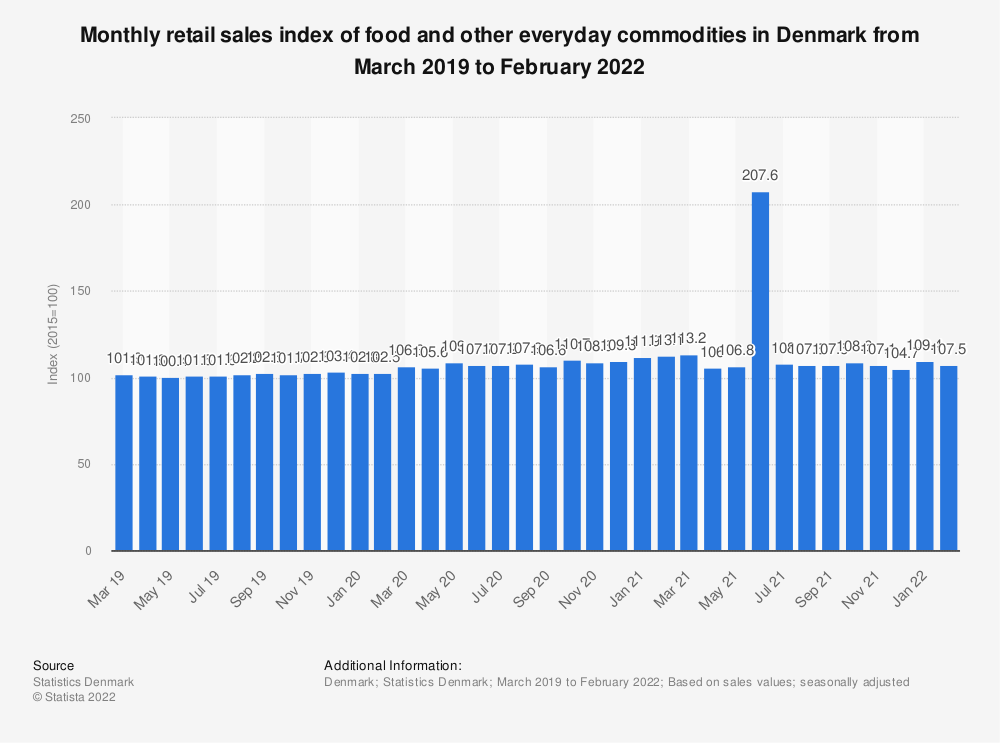 Statistic: Monthly retail sales index of food and other everyday commodities in Denmark from January 2019 to February 2020 | Statista