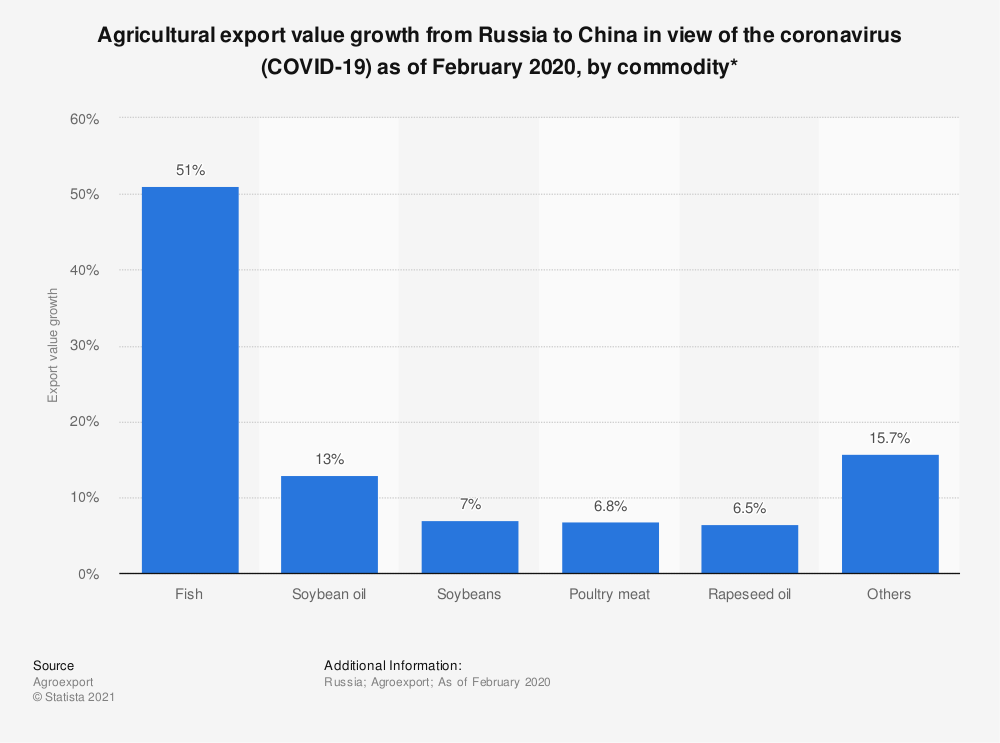Statistic: Agricultural export value growth from Russia to China in the view of the coronavirus (COVID-19) as of February 2020, by commodity* | Statista
