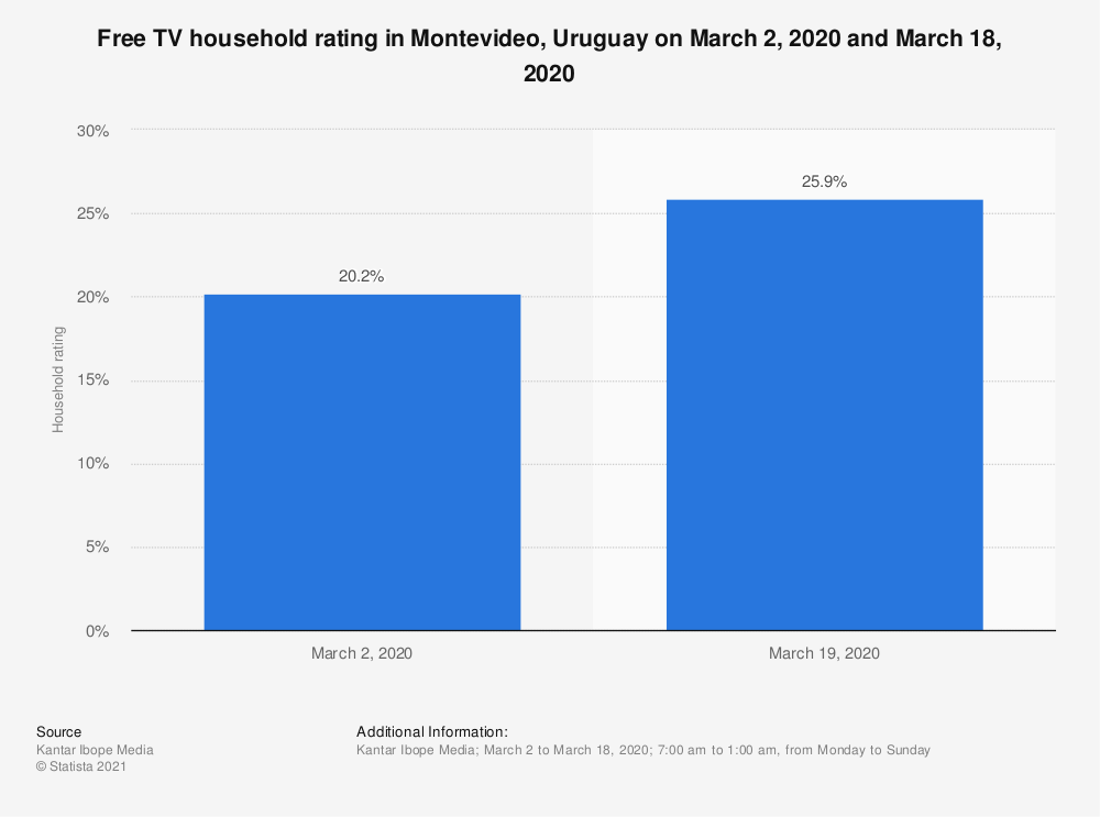 Statistic: Free TV household rating in Montevideo, Uruguay on March 2, 2020 and March 18, 2020 | Statista