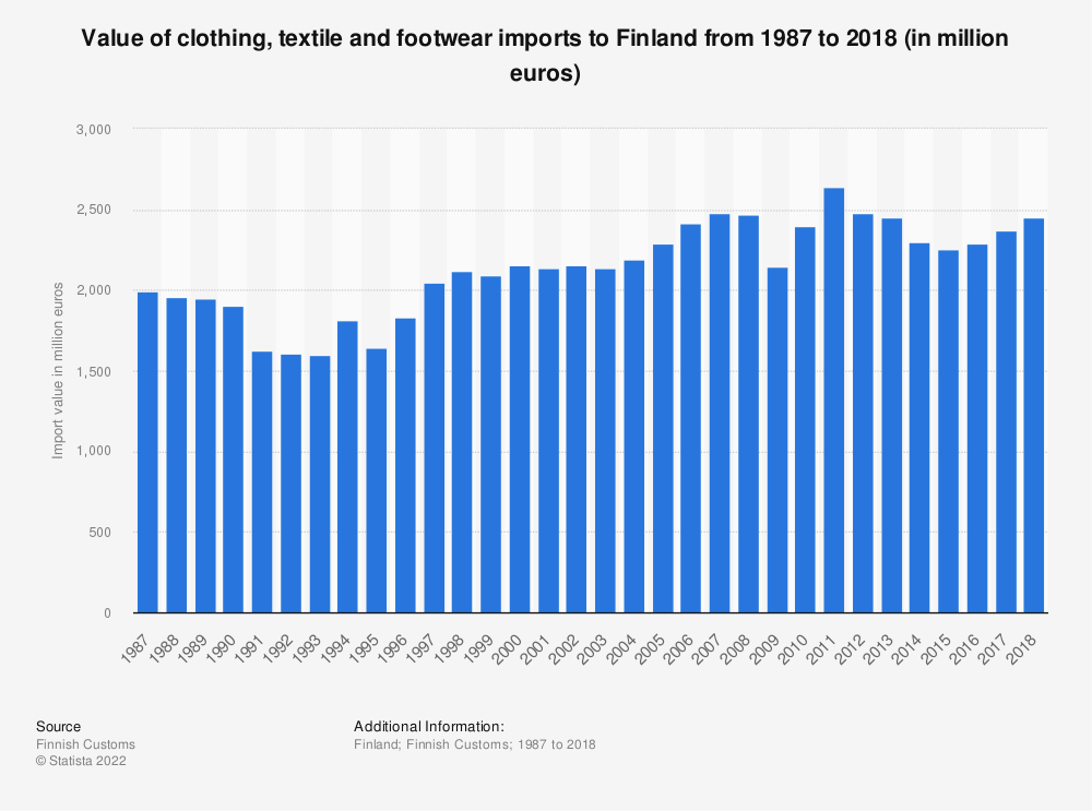 Statistic: Value of clothing, textile and footwear imports to Finland from 1987 to 2018 (in million euros) | Statista