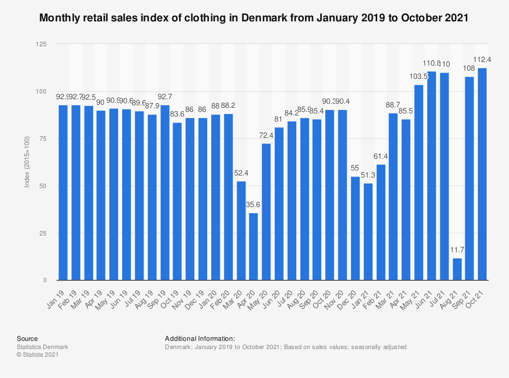 Statistic: Monthly retail sales index of clothing in Denmark from January 2019 to December 2020 | Statista