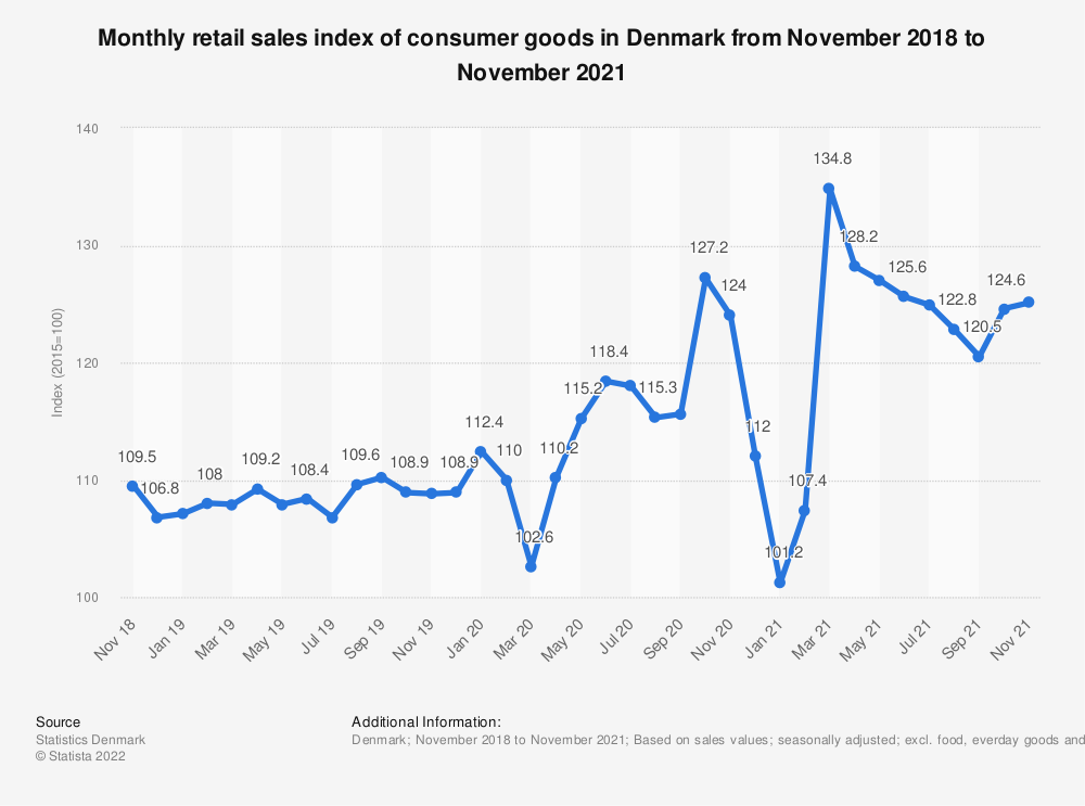 Statistic: Monthly retail sales index of consumer goods in Denmark from November 2018 to June 2021   Statista