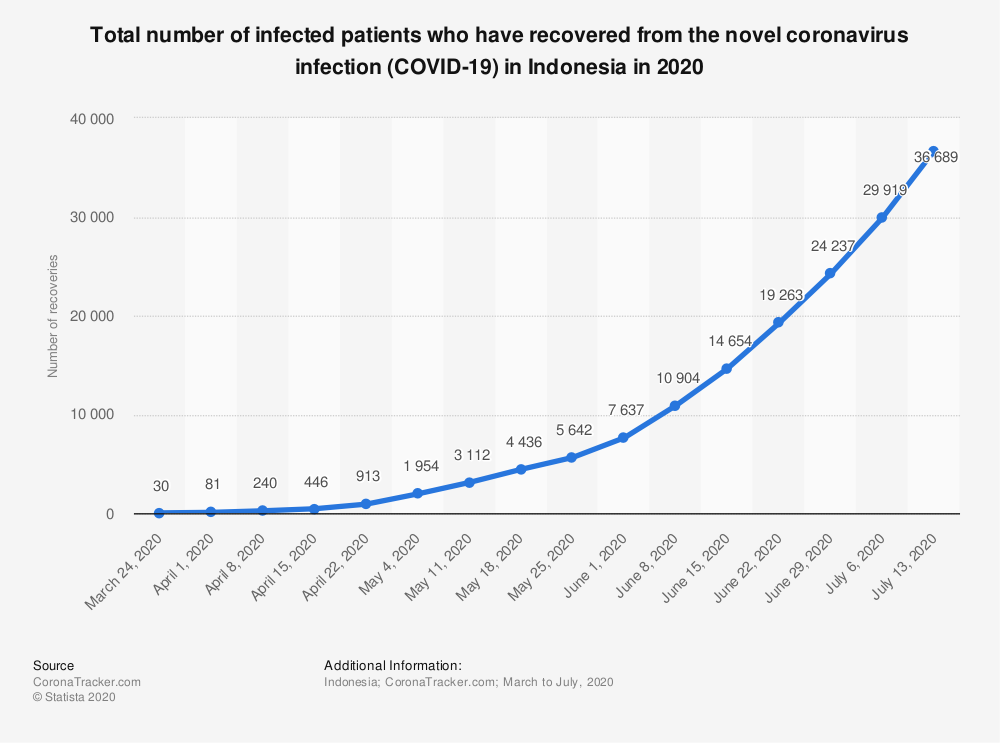 Statistic: Total number of infected patients who have recovered from the novel coronavirus infection (COVID-19) in Indonesia in 2020  | Statista