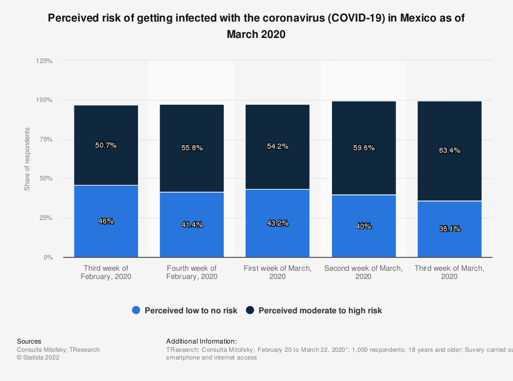Statistic: Perceived risk of getting infected with the coronavirus (COVID-19) in Mexico as of March 2020   Statista