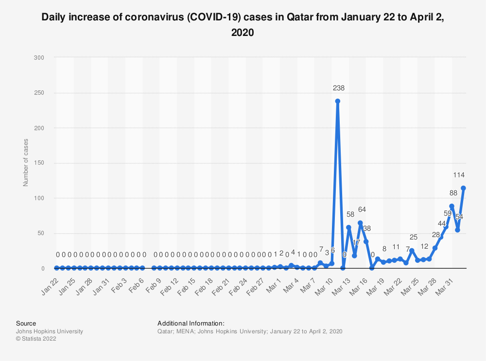 Statistic: Daily increase of coronavirus (COVID-19) cases in Qatar from January 22 to April 2, 2020 | Statista